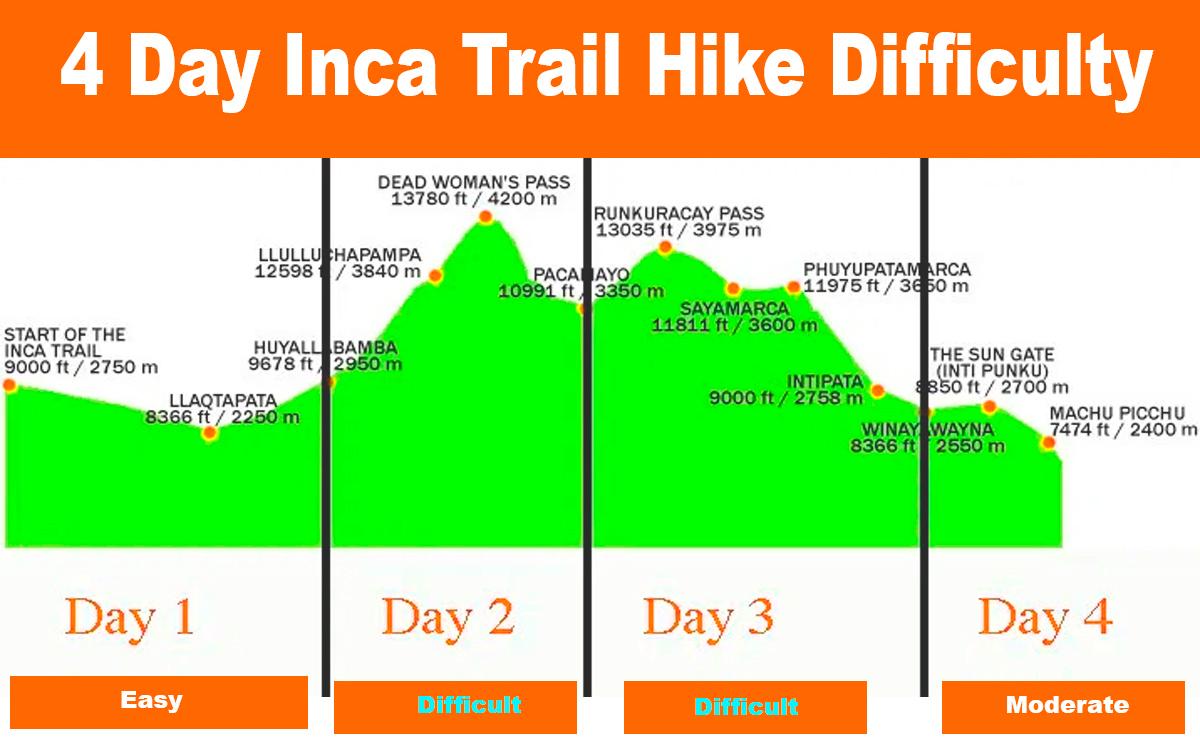 Inca Trail Map Salkantay Trek Machu